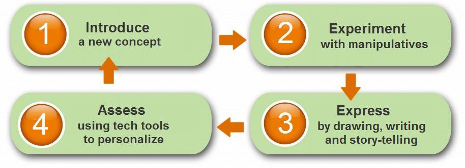 4-step-VINCI-Learning1
