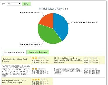 Progress report Beijing solana2